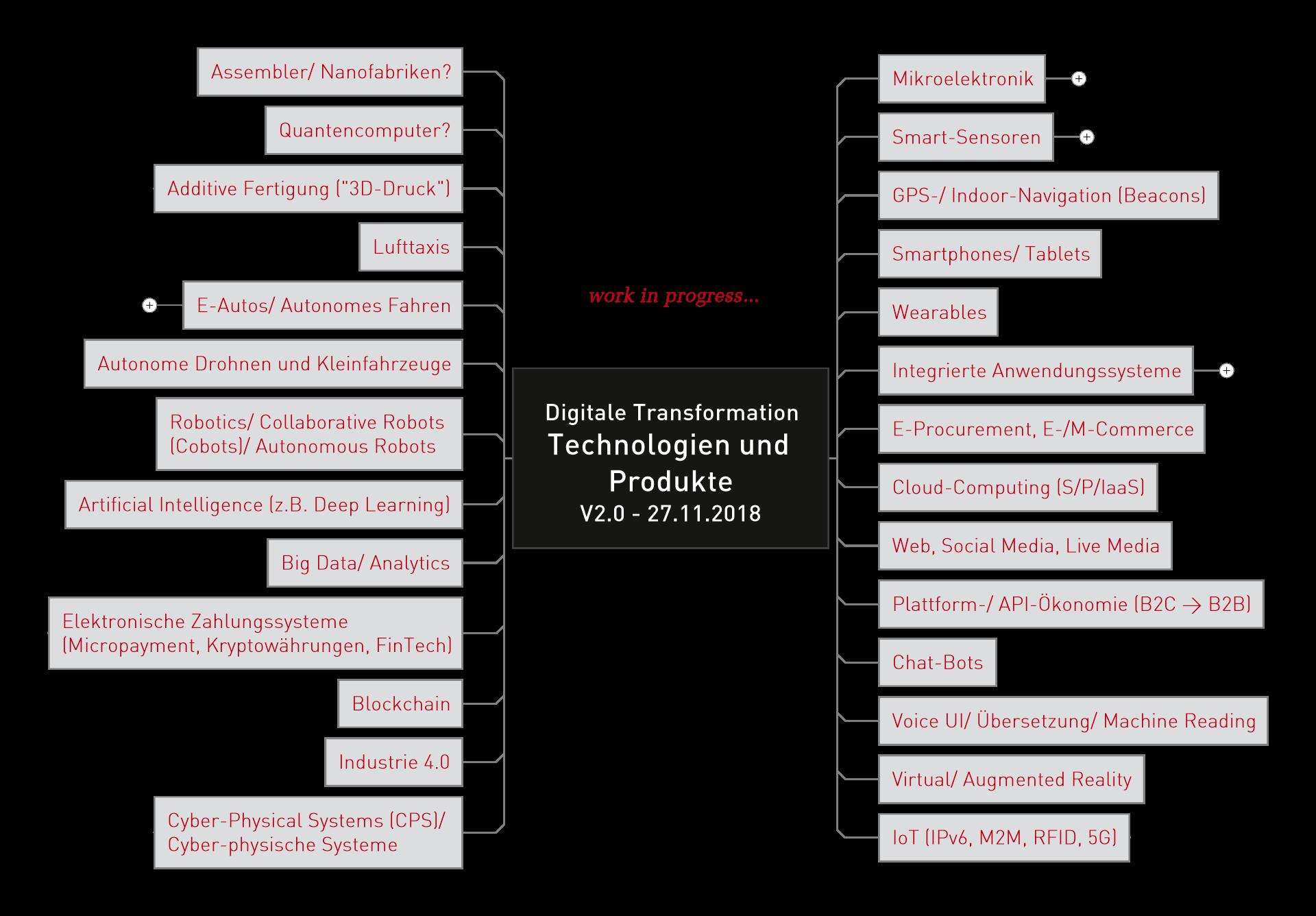 Digitale Technologien und Produkte als Treiber der Digitalen Transformation