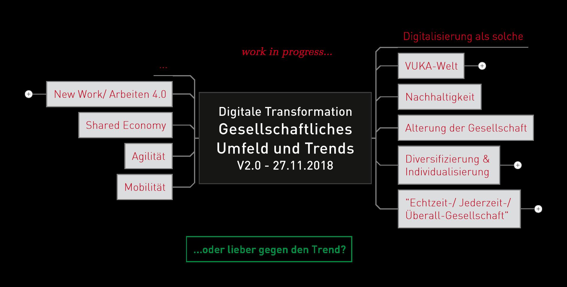 Gesellschaftliches Umfeld und Trends der Digitalen Transformation