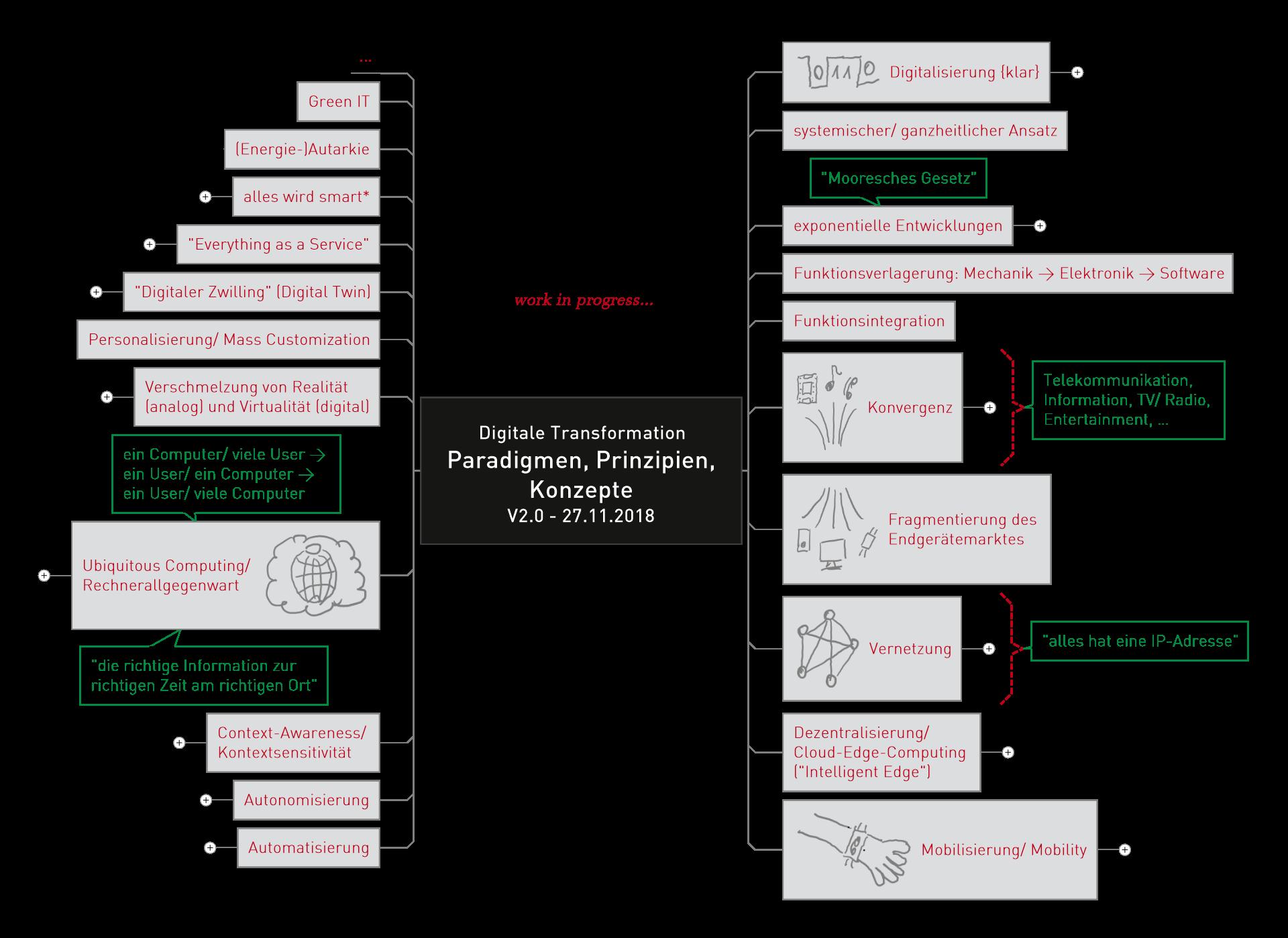 Paradigmen, Prinzipien und Konzepte der Digitalen Transformation